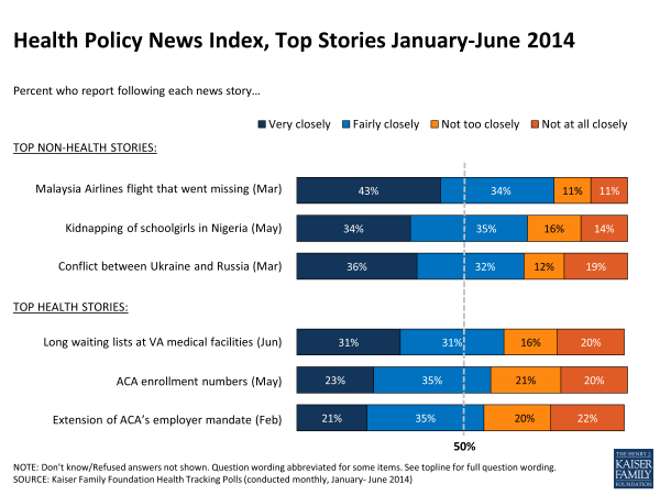 Health Policy News Index, Top Stories January-June 2014