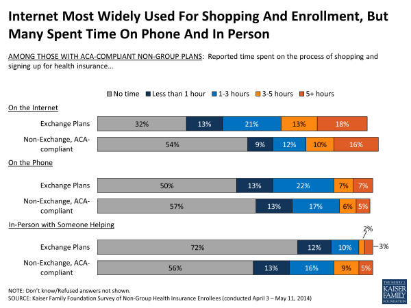 Internet Most Widely Used For Shopping And Enrollment, But Many Spent Time On Phone And In Person