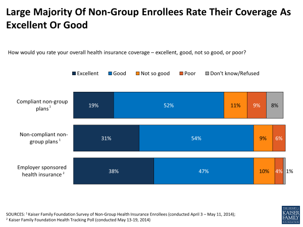 Large Majority Of Non-Group Enrollees Rate Their Coverage As Excellent Or Good