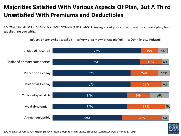 Majorities Satisfied With Various Aspects Of Plan, But A Third Unsatisfied With Premiums And Deductibles