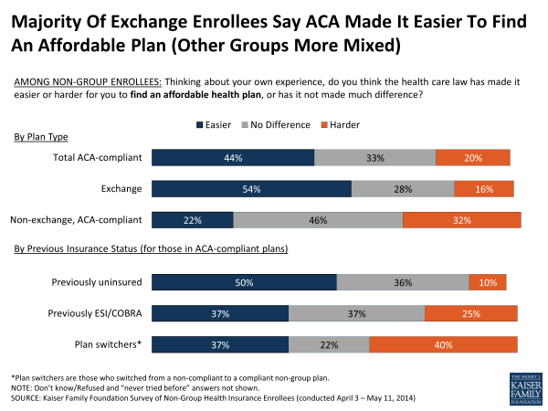Majority Of Exchange Enrollees Say ACA Made It Easier To Find An Affordable Plan (Other Groups More Mixed)
