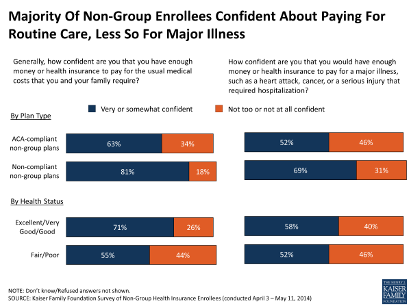 Majority Of Non-Group Enrollees Confident About Paying For Routine Care, Less So For Major Illness