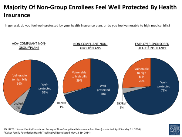 Majority Of Non-Group Enrollees Feel Well Protected By Health Insurance
