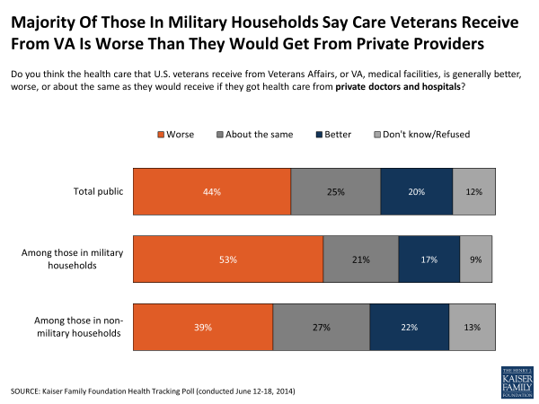 Majority Of Those In Military Households Say Care Veterans Receive From VA Is Worse Than They Would Get From Private Providers