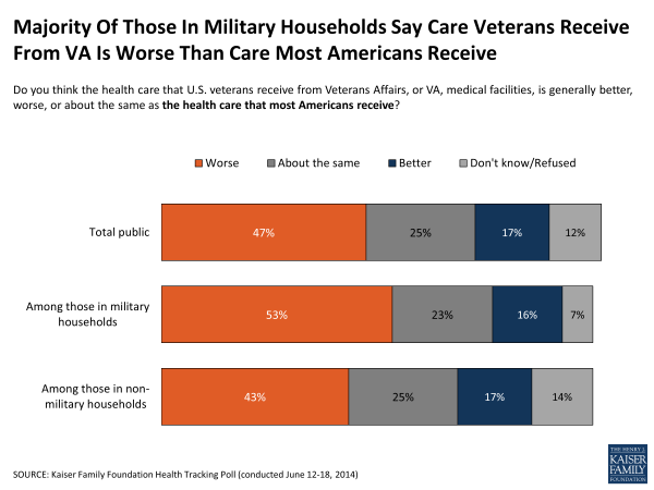 Majority Of Those In Military Households Say Care Veterans Receive From VA Is Worse Than Care Most Americans Receive