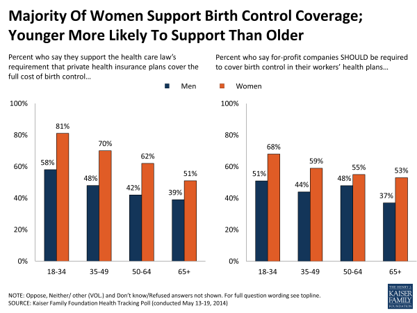 Majority Of Women Support Birth Control Coverage; Younger More Likely To Support Than Older