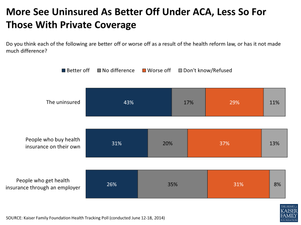 More See Uninsured As Better Off Under ACA, Less So For Those With Private Coverage