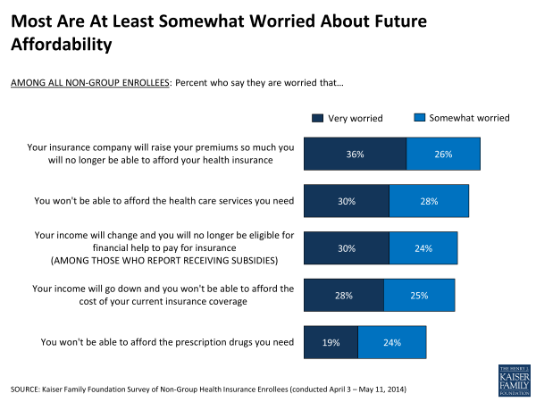 Most Are At Least Somewhat Worried About Future Affordability