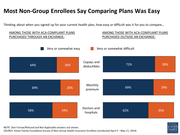 Most Non-Group Enrollees Say Comparing Plans Was Easy