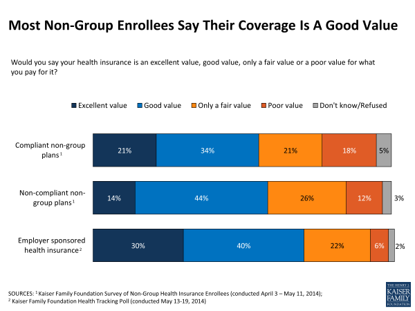 Most Non-Group Enrollees Say Their Coverage Is A Good Value