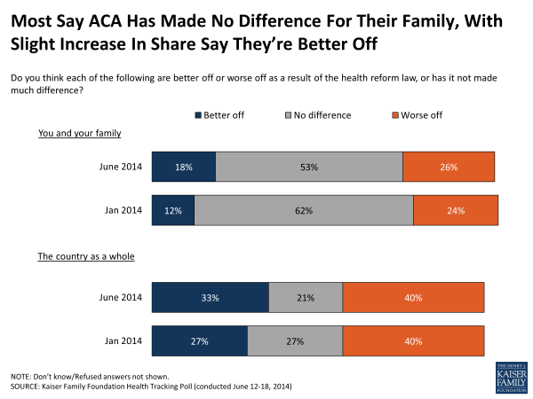 Most Say ACA Has Made No Difference For Their Family, With Slight Increase In Share Say They're Better Off