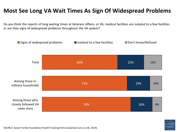 Most See Long VA Wait Times As Sign Of Widespread Problems