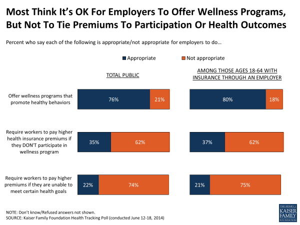 Most Think It's OK For Employers To Offer Wellness Programs, But Not To Tie Premiums To Participation Or Health Outcomes