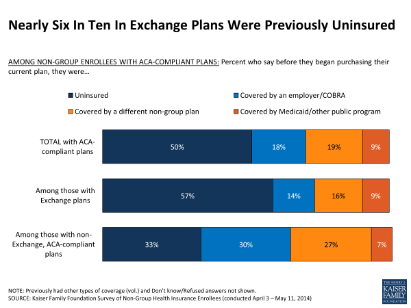 Nearly Six In Ten In Exchange Plans Were Previously Uninsured