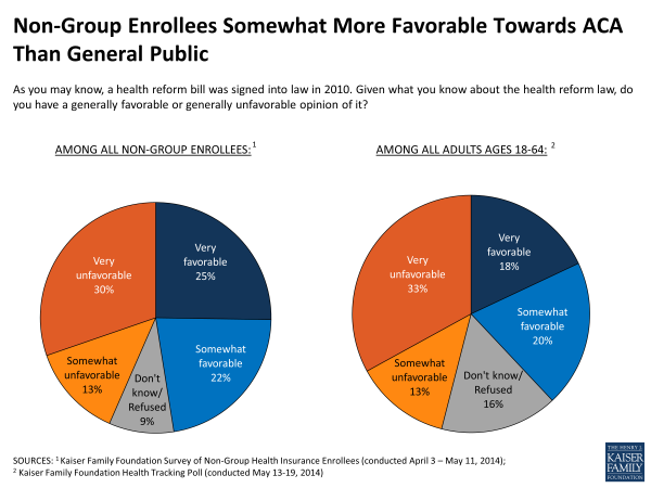 Non-Group Enrollees Somewhat More Favorable Towards ACA Than General Public