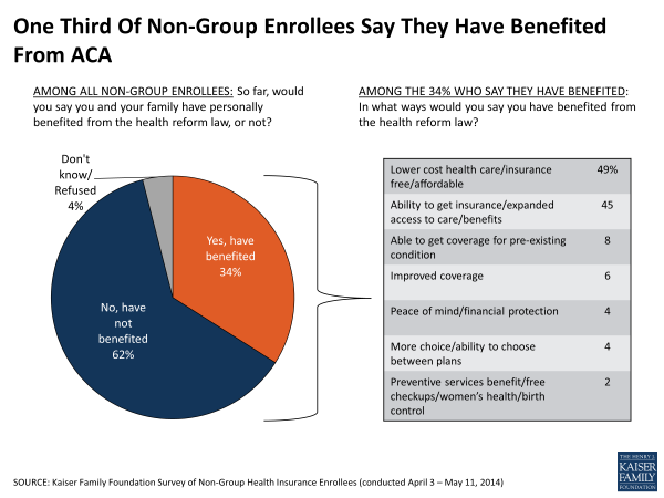 One Third Of Non-Group Enrollees Say They Have Benefited From ACA