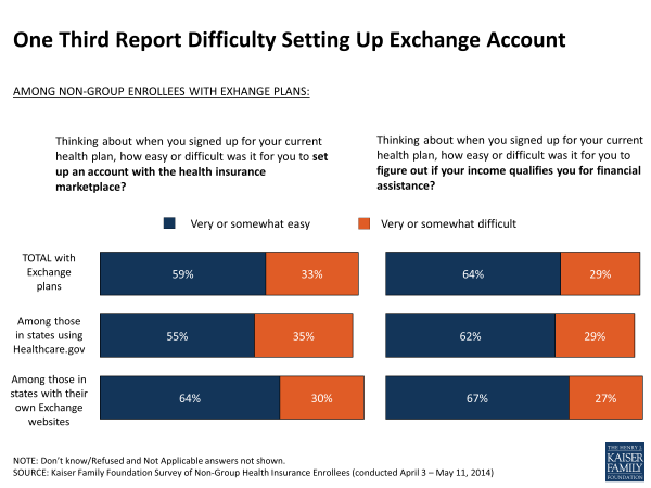 One Third Report Difficulty Setting Up Exchange Account