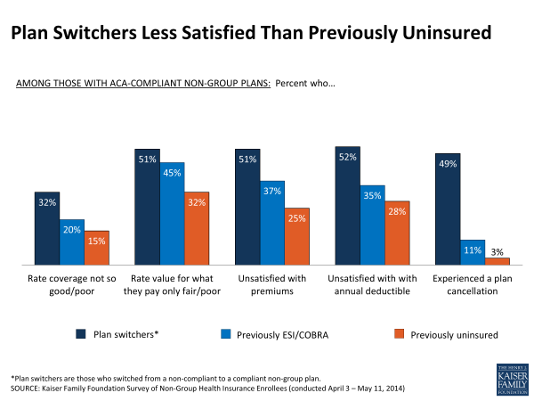 Plan Switchers Less Satisfied Than Previously Uninsured