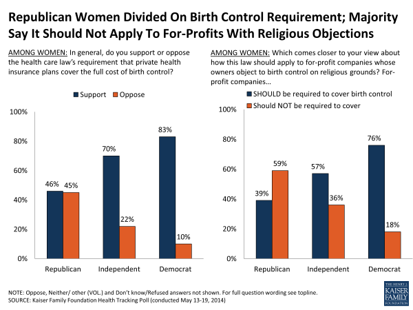 Republican Women Divided On Birth Control Requirement; Majority Say It Should Not Apply To For-Profits With Religious Objections