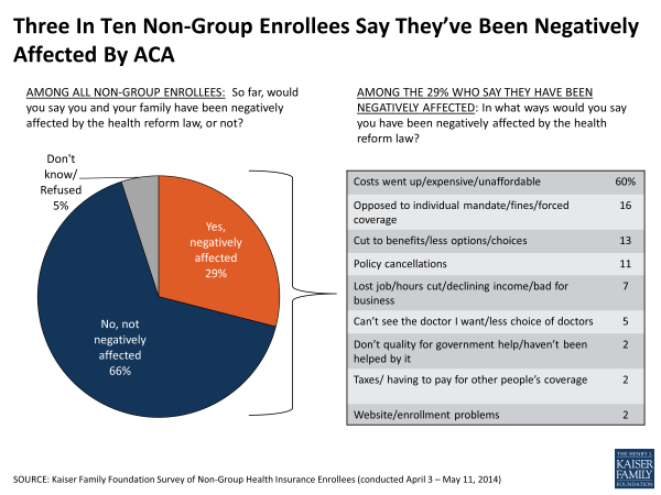 Three In Ten Non-Group Enrollees Say They've Been Negatively Affected By ACA