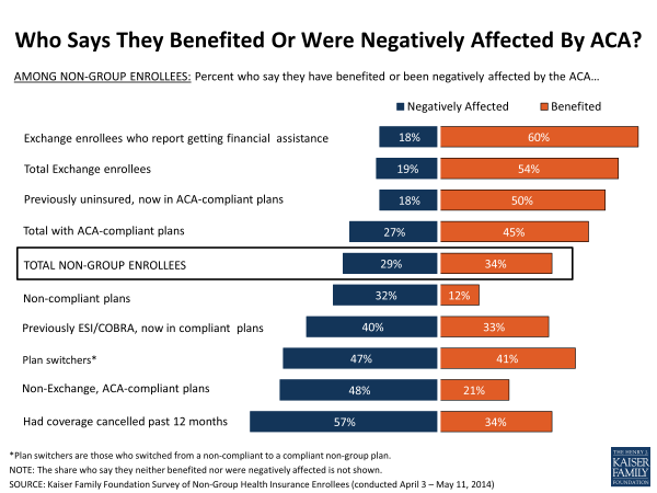 Who Says They Benefited Or Were Negatively Affected By ACA?