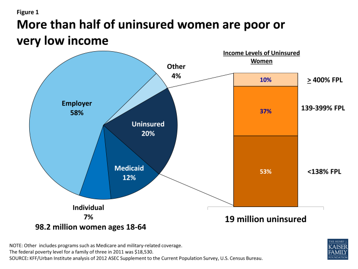 Figure 1: More than half of uninsured women are poor or very low income