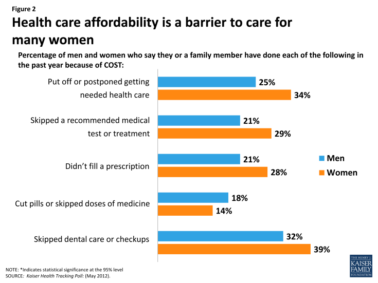 Figure 2: Health care affordability is a barrier to care for many women