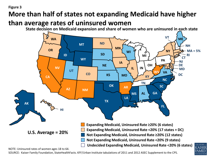 Figure 3: More than half of states not expanding Medicaid have higher than average rates of uninsured women