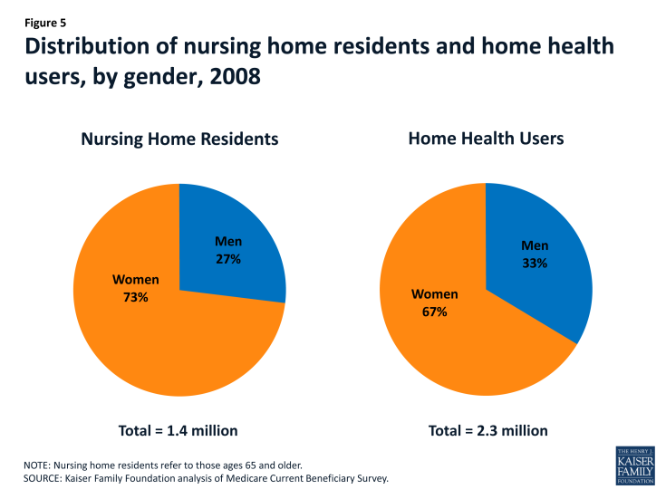 Figure 5: Distribution of nursing home residents and home health users, by gender, 2008