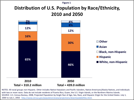 Figure 1: Distribution of U.S. Population by Race/Ethnicity, 2010 and 2050