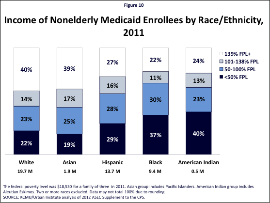 Figure 10: Income of Nonelderly Medicaid Enrollees by Race/Ethnicity, 2011