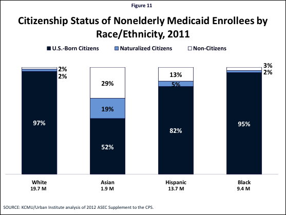 Figure 11: Citizenship Status of Nonelderly Medicaid Enrollees by Race/Ethnicity, 2011