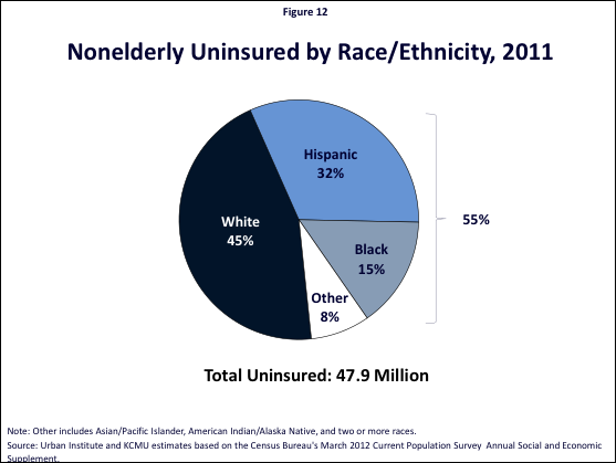 Figure 12: Nonelderly Uninsured by Race/Ethnicity, 2011