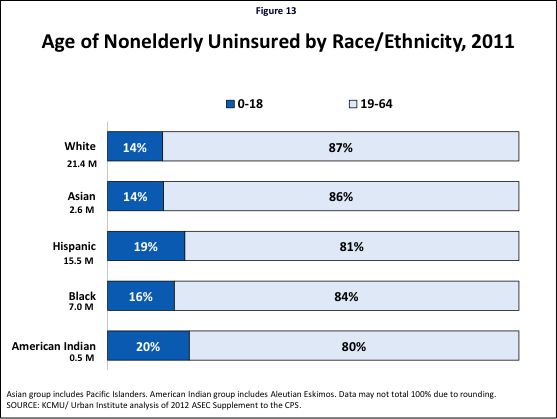 Figure 13: Age of Nonelderly Uninsured by Race/Ethnicity, 2011