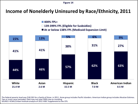 Figure 14: Income of Nonelderly Uninsured by Race/Ethnicity, 2011