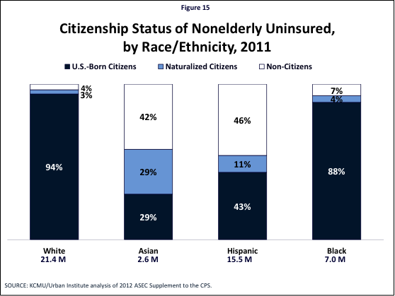 Figure 15: Citizenship Status of Nonelderly Uninsured, by Race/Ethnicity, 2011