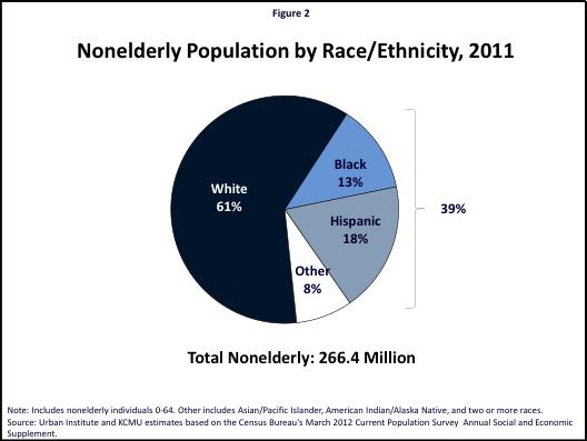 Figure 2: Nonelderly Population by Race/Ethnicity, 2011