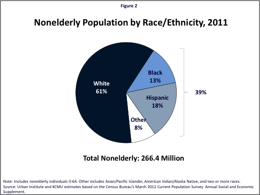 Figure 2: Nonelderly Population by Race/Ethnicity, 2011