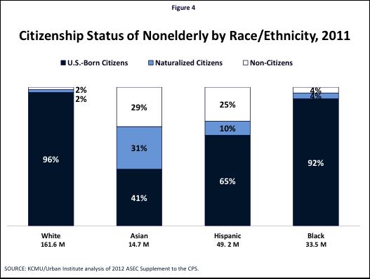 Figure 4: Citizenship Status of Nonelderly by Race/Ethnicity, 2011