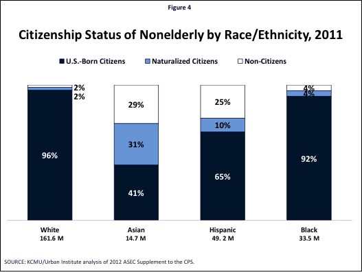 Figure 4: Citizenship Status of Nonelderly by Race/Ethnicity, 2011