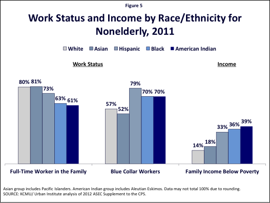 Figure 5: Work Status and Income by Race/Ethnicity for Nonelderly, 2011