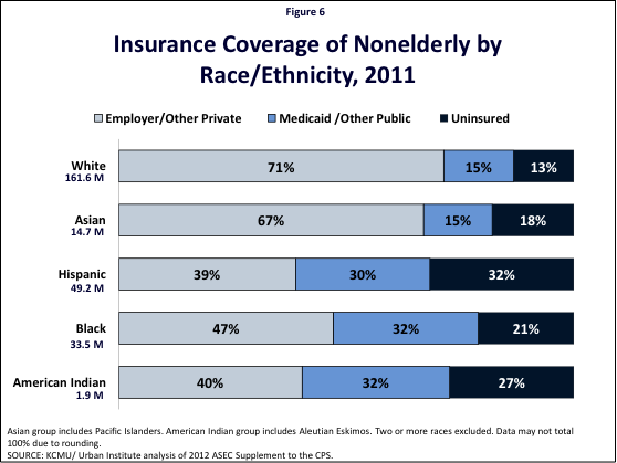 Figure 6: Insurance Coverage of Nonelderly by Race/Ethnicity, 2011