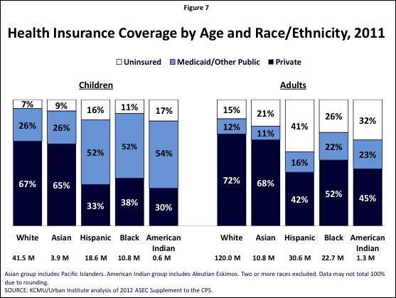 Figure 7: Health Insurance Coverage by Age and Race/Ethnicity, 2011