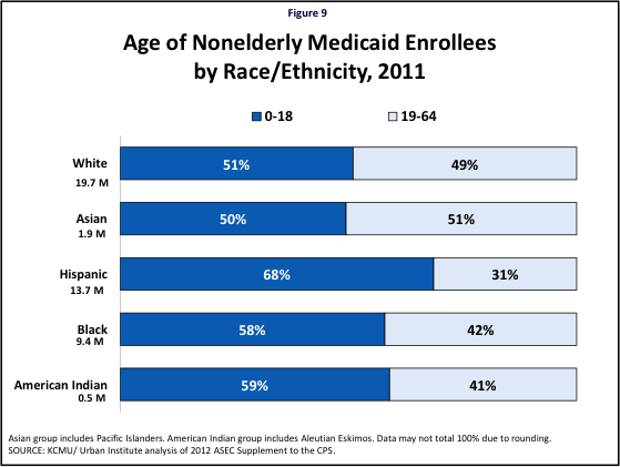Figure 9: Age of Nonelderly Medicaid Enrollees by Race/Ethnicity, 2011