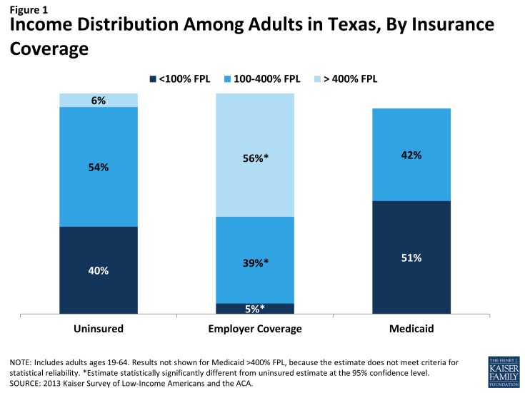 Figure 1: Income Distribution Among Adults in Texas, By Insurance Coverage