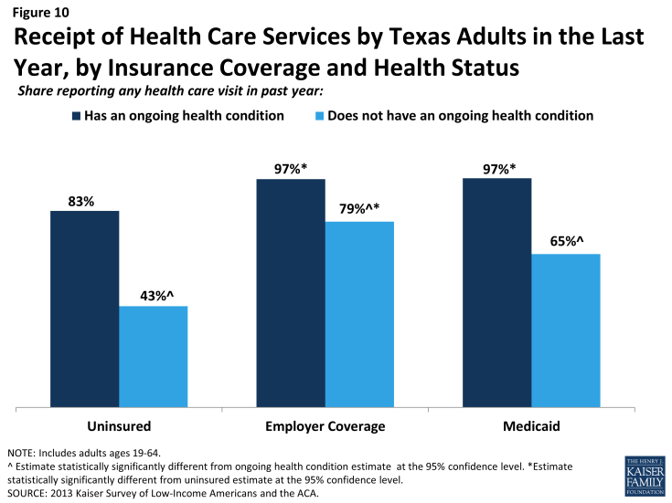 Figure 10: Receipt of Health Care Services by Texas Adults in the Last Year, by Insurance Coverage and Health Status