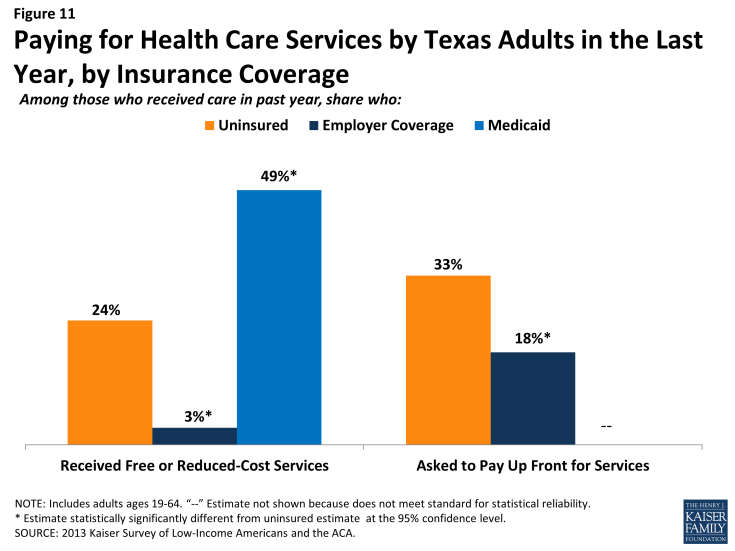 Figure 11: Paying for Health Care Services by Texas Adults in the Last Year, by Insurance Coverage