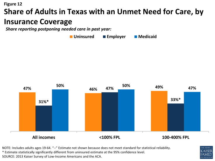 Figure 12: Share of Adults in Texas with an Unmet Need for Care, by Insurance Coverage