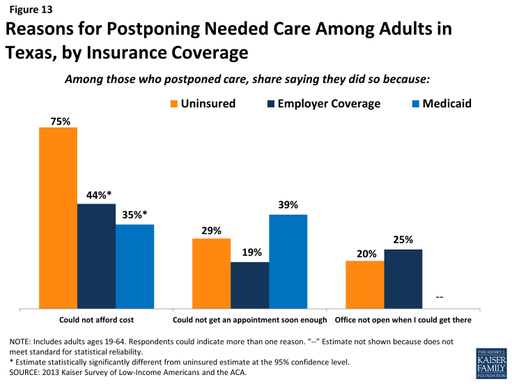Figure 13: Reasons for Postponing Needed Care Among Adults in Texas, by Insurance Coverage