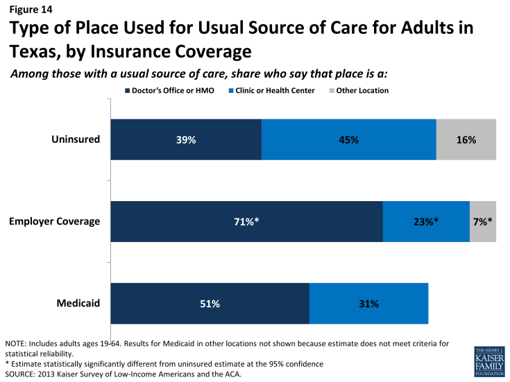 Figure 14: Type of Place Used for Usual Source of Care for Adults in Texas, by Insurance Coverage